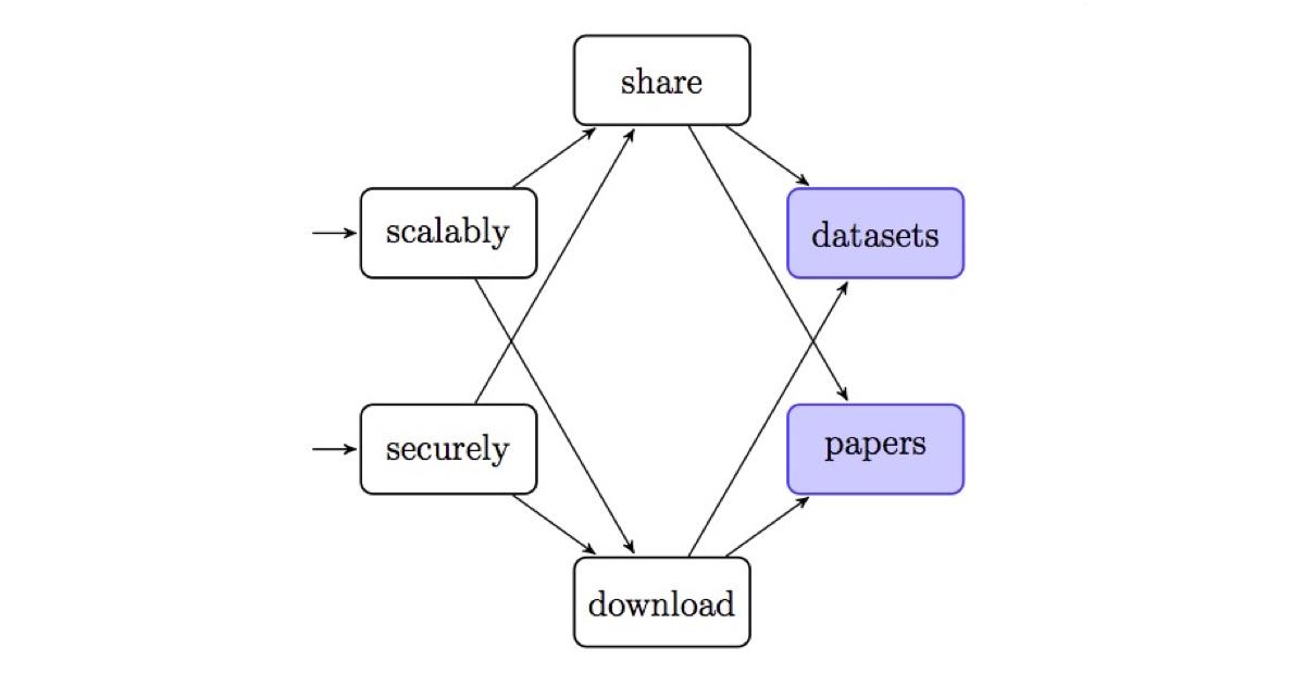 Academic Torrents